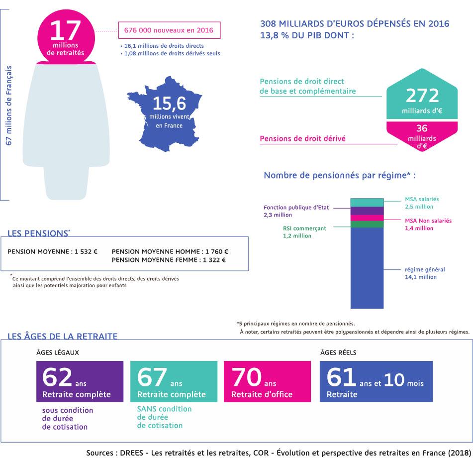 Information Retraite La Retraite En France En Quelques